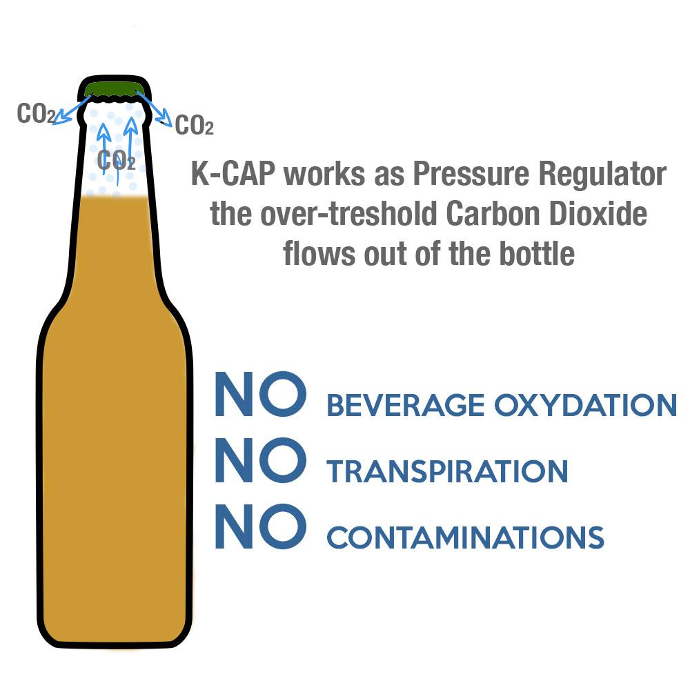 kcap pressure limiter cap scheme